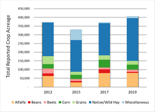 Graph of total reported irrigated crop acreage